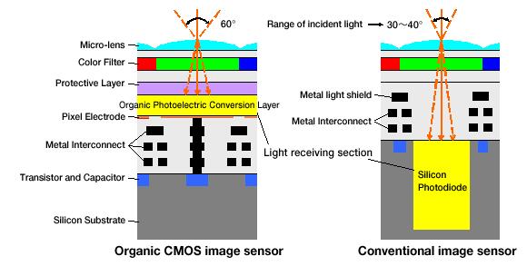 CMOS-Organic.png